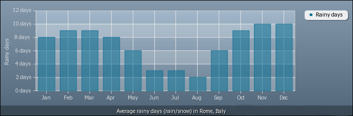Μέσος Όρος Ετήσιων Βροχοπτώσεων